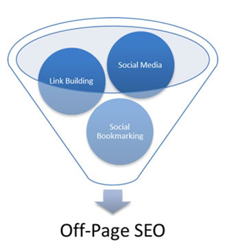 Singapore SEO services off page
